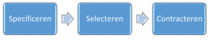 SpecificerenSelecterenContracteren